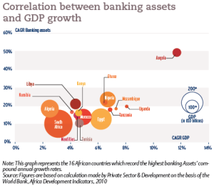 Correlation between banking assets and GDP growth