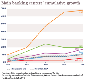 Main banking centers' cumulative growth