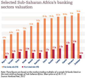 Selected Sub-Saharan Africa's banking sectors valuation
