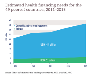 Estimated health financing needs for the 49 poorest countries, 2011–2015
