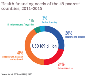 Health financing needs of the 49 poorest countries, 2011–2015