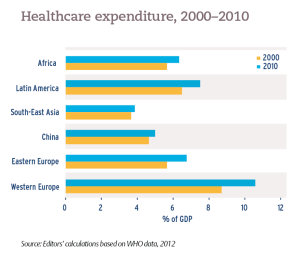 Healthcare expenditure, 2000–2010