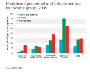 Healthcare personnel and infrastructures by income group, 2009