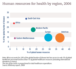 Human resources for health by region, 2006