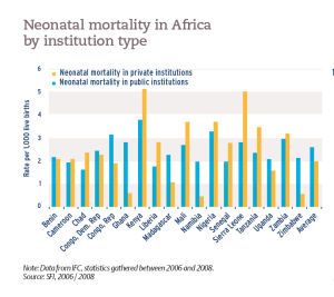 Neonatal mortality in Africa by institution type