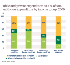 Public and private expenditure as a % of total healthcare expenditure by income group, 2009
