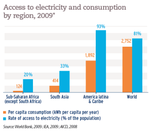 Access to electricity and consumption by region, 2009