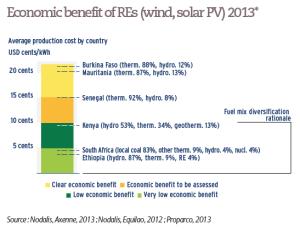 Economic benefit of REs (wind, solar PV) 2013