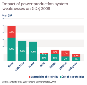 Impact of power production system weaknesses on GDP, 2008