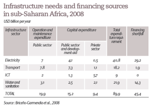 Infrastructure needs and financing sources in sub-Saharan Africa, 2008