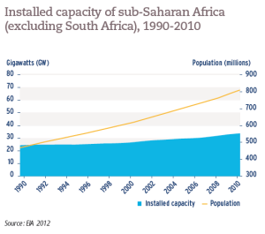 Installed capacity of sub-Saharan Africa (excluding South Africa), 1990-2010
