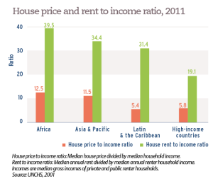 House price and rent to income ratio, 2011