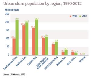Urban slum population by region, 1990-2012