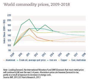 World commodity prices, 2009-2018