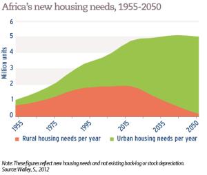Africa's new housing needs, 1955-2050