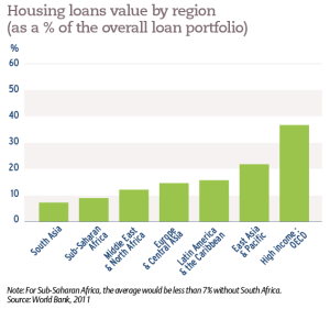 Housing loans value by region (as a % of the overall loan portfolio)