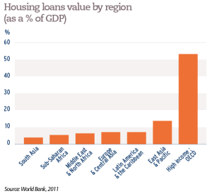 Housing loans value by region (as a % of GDP)
