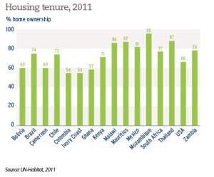 Housing tenure, 2011