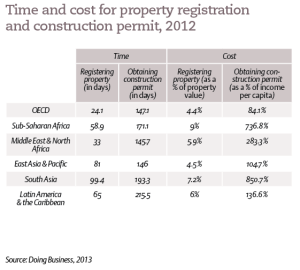 Time and cost for property registration and construction permit, 2012