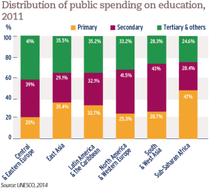 Distribution of public spending on education, 2011