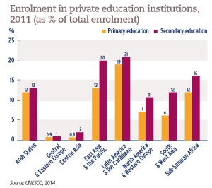 Enrolment in private education institutions, 2011 (as % of total enrolment)