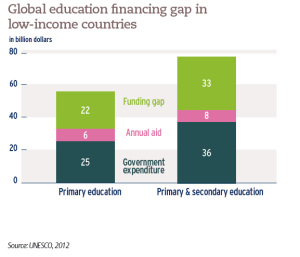 Global education financing gap in low-income countries