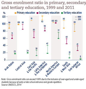 Total students enrolled in tertiary education, 1999 and 2011