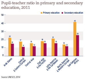 Pupil-teacher ratio in primary and secondary education, 2011