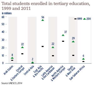 Gross enrolment ratio in primary, secondary and tertiary education, 1999 and 2011