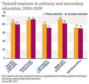 Trained teachers in primary and secondary education, 2000-2009