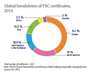 Global breakdown of FSC certificates, 2014