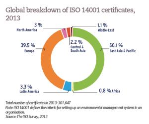Global breakdown of ISO 14001 certificates, 2013