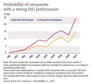Profitability of companies with a strong ESG performance