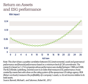 Return on Assets and ESG performance