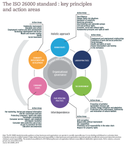 The ISO 26000 standard : key principles and action areas