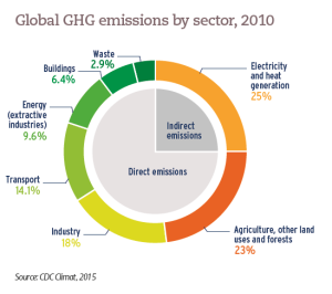 Global GHG emissions by sector, 2010