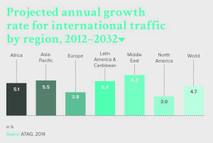 Projected annual growth rate for international traffic by region, 2012–2032