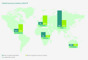 Global insurance industry (2014)