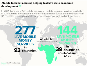 Mobile Internet access is helping to drive socio-economic development