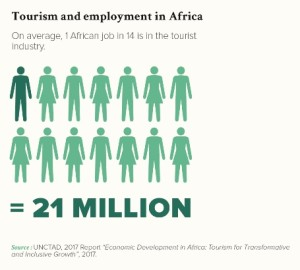 Tourism and employment in Africa