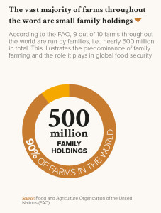 The vast majority of farms throughout the word are small family holdings