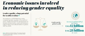 Gender equality , a huge potential for wealth creation