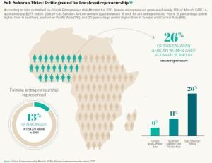 Sub Saharan Africa: fertile ground for female entrepreneuship