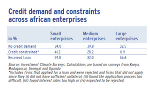 Credit demand and constraints across african enterprises