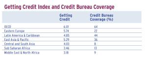 Getting Credit Index and Credit Bureau Coverage