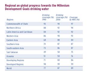 Regional an global progress towards the Millenium Development Goals drinking water