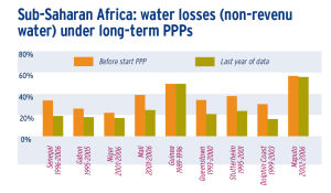 Sub-Saharan Africa: water losses (non-revenu water) under long-term PPPs