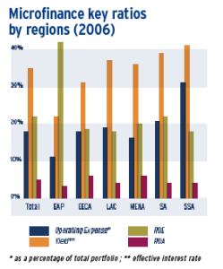 Average costs and profits as percentage of Income MFI by Region (2006)