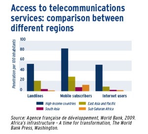 Access to telecommunications services: comparison between different regions