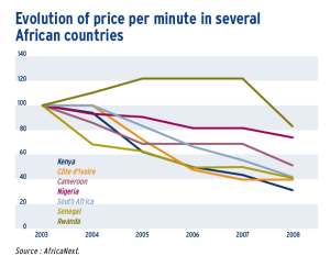 Evolution of price per minute in several African countries